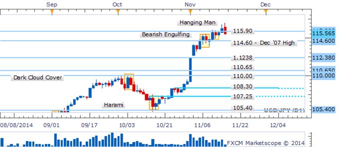 USD/JPY Pullback Sees Bearish Pattern Take Shape