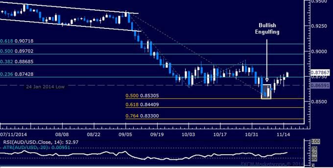 AUD/USD Technical Analysis: Aussie Touches 2-Week High