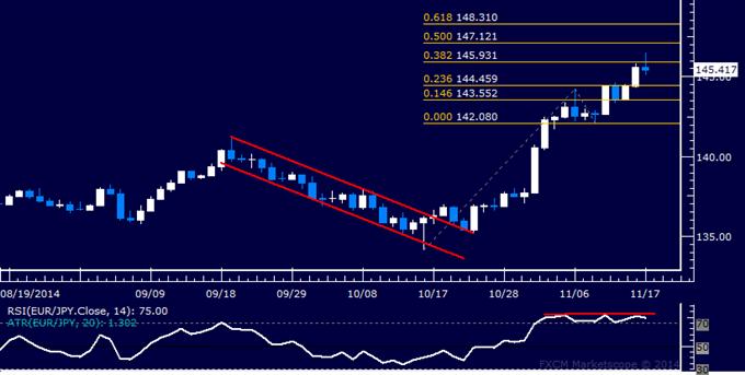 EUR/JPY Technical Analysis: Downturn Risk Seen Ahead