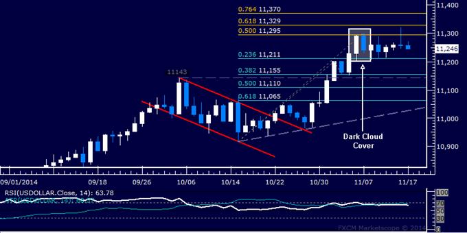 US Dollar technische Analyse: Auf der Suche nach Bestätigung eines Tops