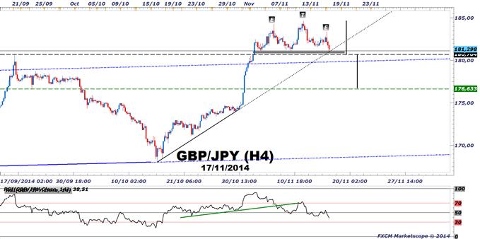GBP/JPY - alerte Tête et Epaules