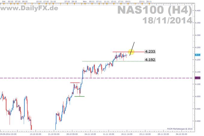 Trading Setup: Long NASDAQ