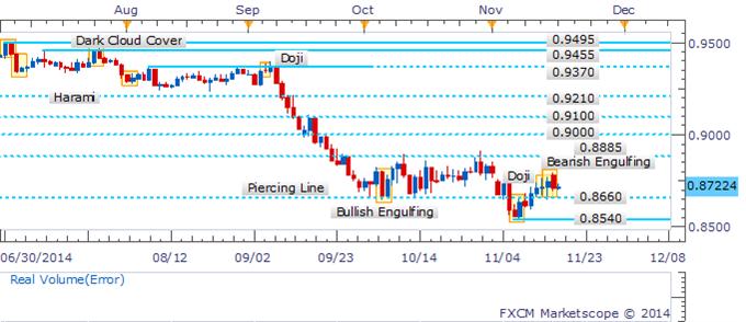 AUD/USD Retreat Sees Bearish Reversal Signal Emerge