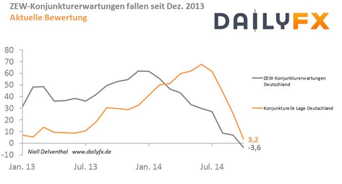 Euro: Konjunkturerwartungen sollen nach zehnmonatigem Rückgang wieder anziehen