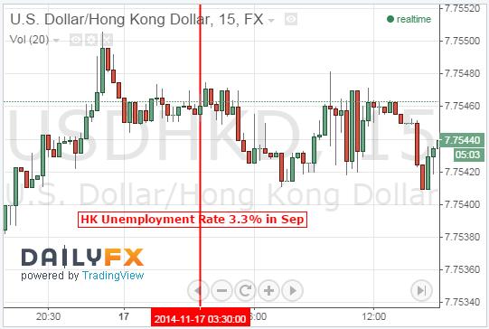 HK Dollar Looks Past September Unemployment Figures