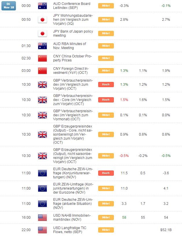 Kurzer Marktüberblick 19.11.2014