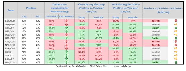 Speculative Sentiment Index - 18.11.2014