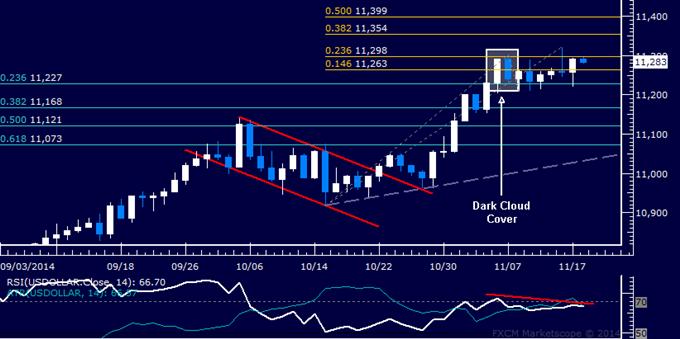 US Dollar technische Analyse: Warnung vor Wende tiefer immer noch gültig