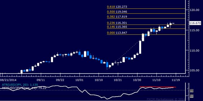 USD/JPY Technical Analysis: Upward Momentum Ebbing?