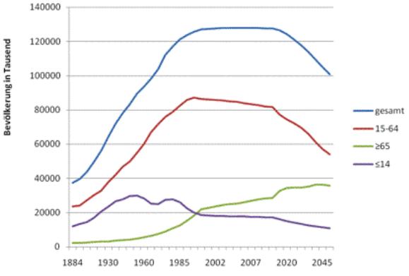 """Das neue """"alte"""" Problem Japans"""