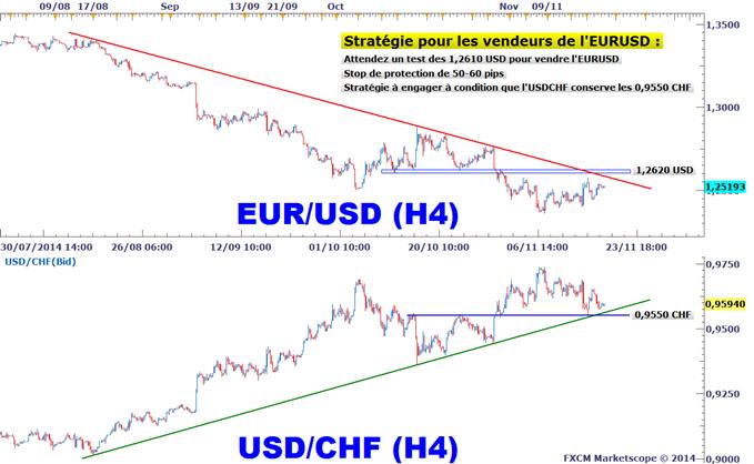 https://media.dailyfx.com/illustrations/2014/11/19/EURUSD-Surveillez-le-DJ-FXCM-US-Dollar-Index-pour-trader-leuro-aujourdhui-1149_body_EURUSD_H.png