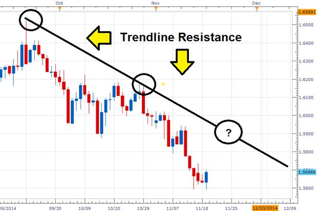 Erkennen von Markt-Entries mit Fibonacci