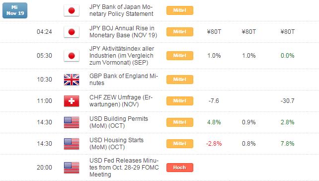 Kurzer Marktüberblick 20.11.2014