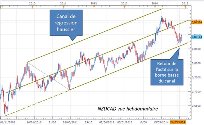 NZD/CAD : Une opportunité swing à surveiller