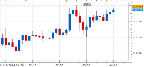 Yen Looks Past BOJ Rate Decision, Falls as US Bond Yields Rise