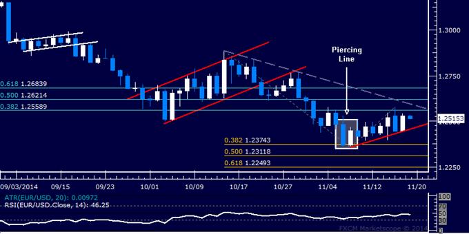 EUR/USD Technical Analysis: Holding Short Through Bounce