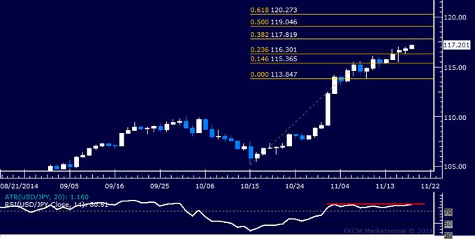 USD/JPY Technical Analysis: Upside Follow-Through Uncertain
