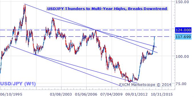 US Dollar Surges versus Yen - What Could Force it Even Higher?