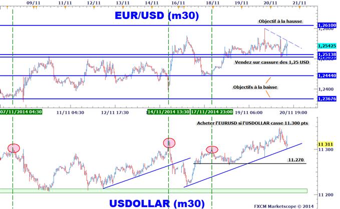Idée de Trading DailyFX : Préparez-vous pour le prochain décalage sur l'EURUSD