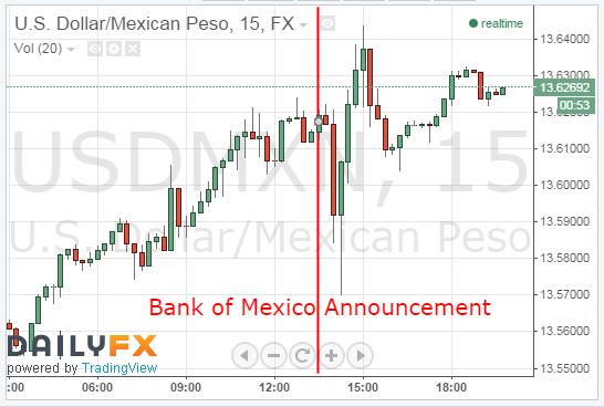Peso Plummets Following Recent Central Bank Announcement