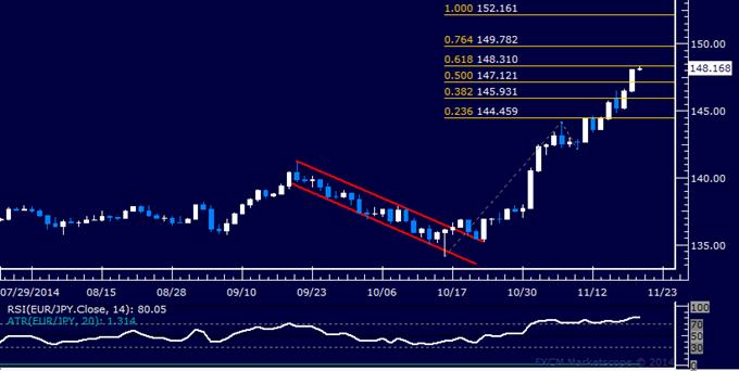 EUR/JPY Technical Analysis: Buyers Overcome 148.00 Figure
