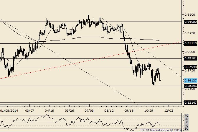 AUD/USD Risk as Higher as Long as in Range