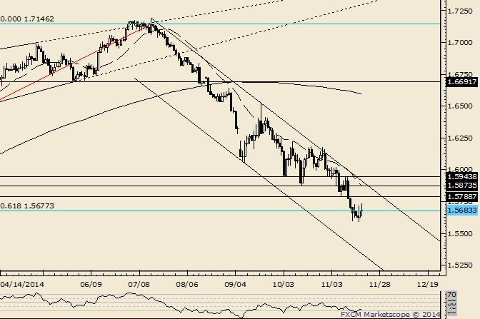 GBP/USD Outside Day Reversal; Bigger Resistance Slightly Higher