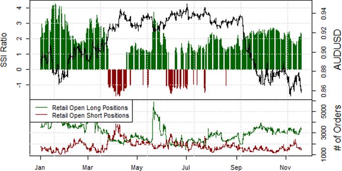 Australian Dollar Targets Fresh Lows