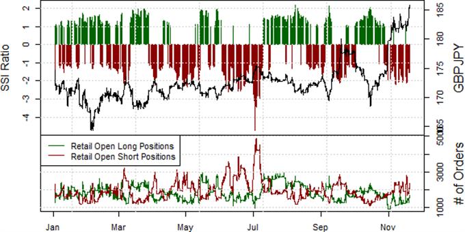 Sterling Poised for Gains versus Downtrodden Japanese Yen