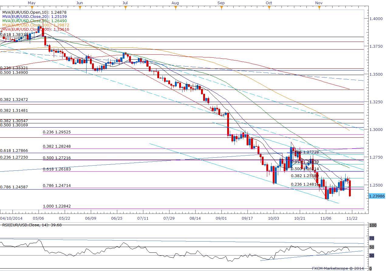Forexpf usd eur exchange malinvestment investopedia game