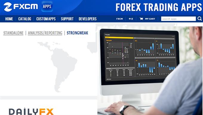 Forex Trading mit der StrongWeak App