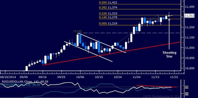 US Dollar Technical Analysis: New Pullback Warning Emerges