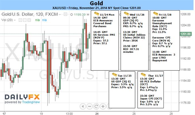 Gold verzeichnet Rallye wegen PBoC, überraschender Lockerung der EZB -1207 ist Schlüsselwiderstand