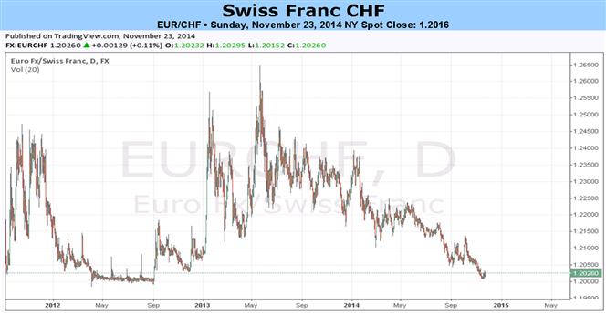 Wird EUR/CHF Boden brechen? Referendum am 30. November im Fokus