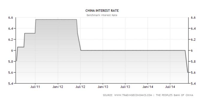 PBoC senkt den Leitzins