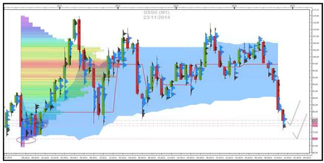 Crude-Oil, Gold- und Silber - Market-Profile (24.11.2014)
