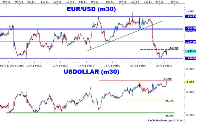 EURUSD : L'euro rebondit suite à l'Ifo, mais le dollar US reste fort