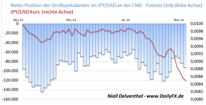 Spekulative Position gegen den JPY steigt auf 9,8 Mrd. USD, doch liegt noch zurück