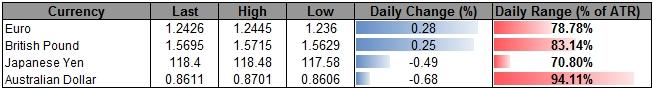 USDOLLAR Risks Larger Pullback on Dismal 3Q GDP Report