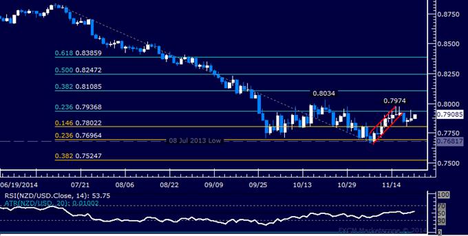 NZD/USD Technical Analysis: Short Trade Triggered Sub-0.80
