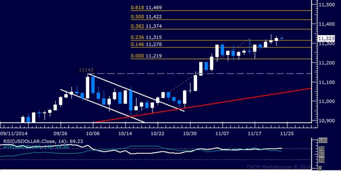 US Dollar technische Analyse: Käufer bereit für Ausweitung des Anstiegs