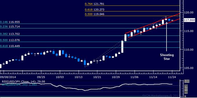 USD/JPY Technical Analysis: Bearish Reversal in the Works?