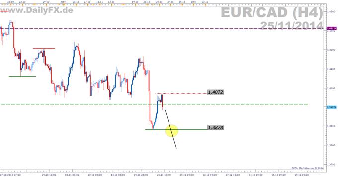 Trading Setup: Short EUR/CAD