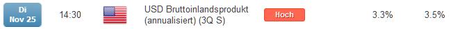 EUR/USD: Bruttoinlandsprodukt der USA