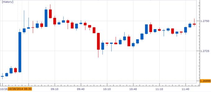 EUR/USD Risks Larger Rebound on Dismal U.S. Durable Goods Orders