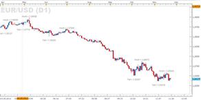 US-Wirtschaft brummt weiter – Zinsspekulationen erhalten neue Nahrung