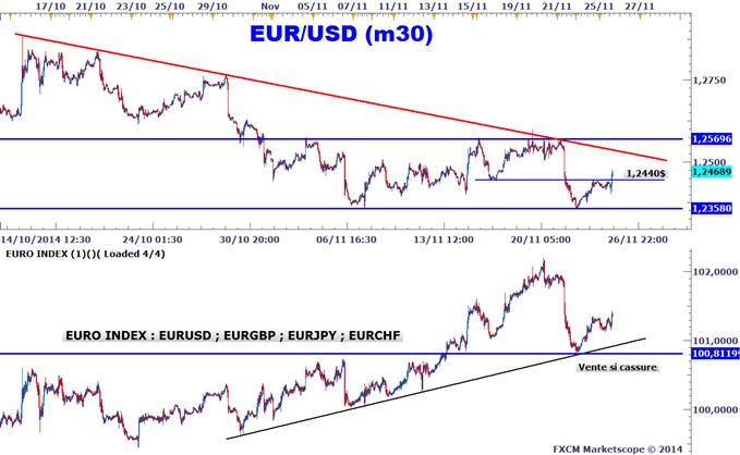 Signal de trading EURUSD