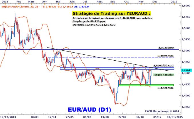 Idée de Trading DailyFX : L'EURAUD pourrait bientôt donner un signal d'achat