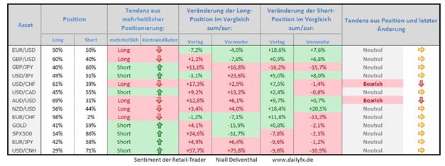 Speculative Sentiment Index - 25.11.2014