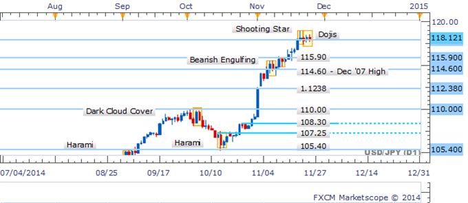 USD/JPY Keeps Traders In Suspense As Dojis Endure Near Key Support